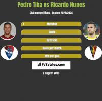Pedro Tiba vs Ricardo Nunes h2h player stats