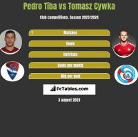 Pedro Tiba vs Tomasz Cywka h2h player stats