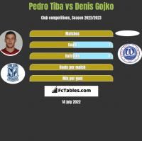 Pedro Tiba vs Denis Gojko h2h player stats