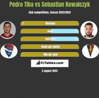 Pedro Tiba vs Sebastian Kowalczyk h2h player stats