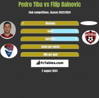 Pedro Tiba vs Filip Bainovic h2h player stats