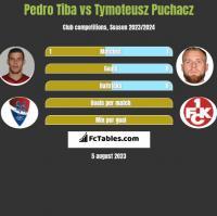 Pedro Tiba vs Tymoteusz Puchacz h2h player stats