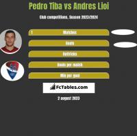 Pedro Tiba vs Andres Lioi h2h player stats