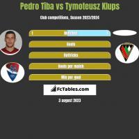 Pedro Tiba vs Tymoteusz Klups h2h player stats