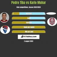 Pedro Tiba vs Karlo Muhar h2h player stats