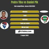 Pedro Tiba vs Daniel Pik h2h player stats