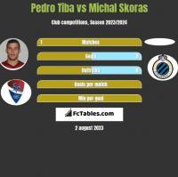 Pedro Tiba vs Michal Skoras h2h player stats
