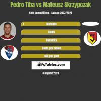 Pedro Tiba vs Mateusz Skrzypczak h2h player stats