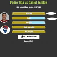Pedro Tiba vs Daniel Scislak h2h player stats