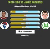 Pedro Tiba vs Jakub Kaminski h2h player stats