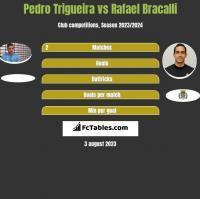 Pedro Trigueira vs Rafael Bracalli h2h player stats