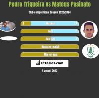 Pedro Trigueira vs Mateus Pasinato h2h player stats