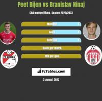 Peet Bijen vs Branislav Ninaj h2h player stats