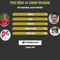 Peet Bijen vs Calvin Verdonk h2h player stats