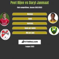 Peet Bijen vs Daryl Janmaat h2h player stats
