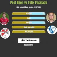 Peet Bijen vs Felix Passlack h2h player stats