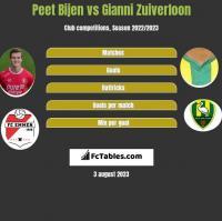 Peet Bijen vs Gianni Zuiverloon h2h player stats