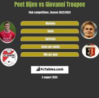 Peet Bijen vs Giovanni Troupee h2h player stats
