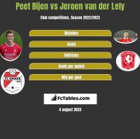 Peet Bijen vs Jeroen van der Lely h2h player stats