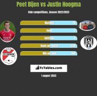 Peet Bijen vs Justin Hoogma h2h player stats