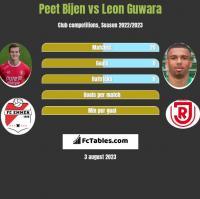 Peet Bijen vs Leon Guwara h2h player stats