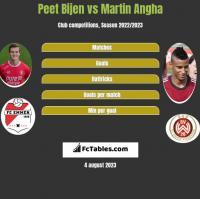 Peet Bijen vs Martin Angha h2h player stats