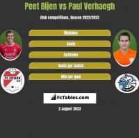 Peet Bijen vs Paul Verhaegh h2h player stats