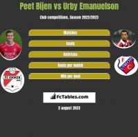Peet Bijen vs Urby Emanuelson h2h player stats