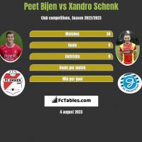 Peet Bijen vs Xandro Schenk h2h player stats