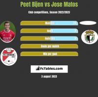 Peet Bijen vs Jose Matos h2h player stats
