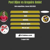 Peet Bijen vs Gregoire Amiot h2h player stats