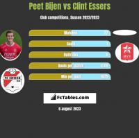 Peet Bijen vs Clint Essers h2h player stats