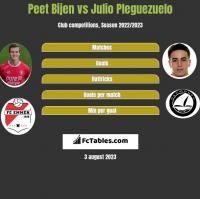 Peet Bijen vs Julio Pleguezuelo h2h player stats