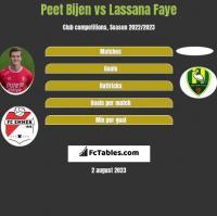Peet Bijen vs Lassana Faye h2h player stats