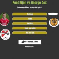 Peet Bijen vs George Cox h2h player stats