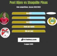 Peet Bijen vs Shaquille Pinas h2h player stats