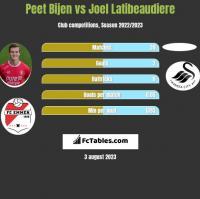 Peet Bijen vs Joel Latibeaudiere h2h player stats