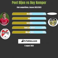 Peet Bijen vs Boy Kemper h2h player stats