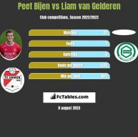Peet Bijen vs Liam van Gelderen h2h player stats