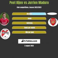 Peet Bijen vs Jurrien Maduro h2h player stats