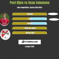 Peet Bijen vs Dean Solomons h2h player stats