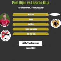 Peet Bijen vs Lazaros Rota h2h player stats