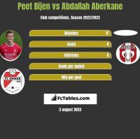 Peet Bijen vs Abdallah Aberkane h2h player stats