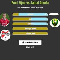 Peet Bijen vs Jamal Amofa h2h player stats