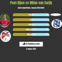 Peet Bijen vs Milan van Ewijk h2h player stats