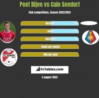 Peet Bijen vs Cain Seedorf h2h player stats