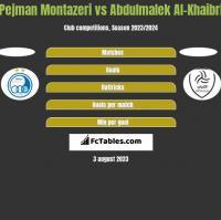 Pejman Montazeri vs Abdulmalek Al-Khaibri h2h player stats
