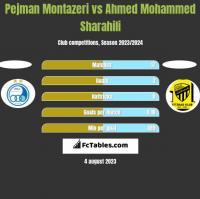 Pejman Montazeri vs Ahmed Mohammed Sharahili h2h player stats
