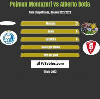 Pejman Montazeri vs Alberto Botia h2h player stats