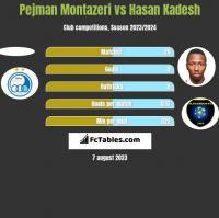 Pejman Montazeri vs Hasan Kadesh h2h player stats